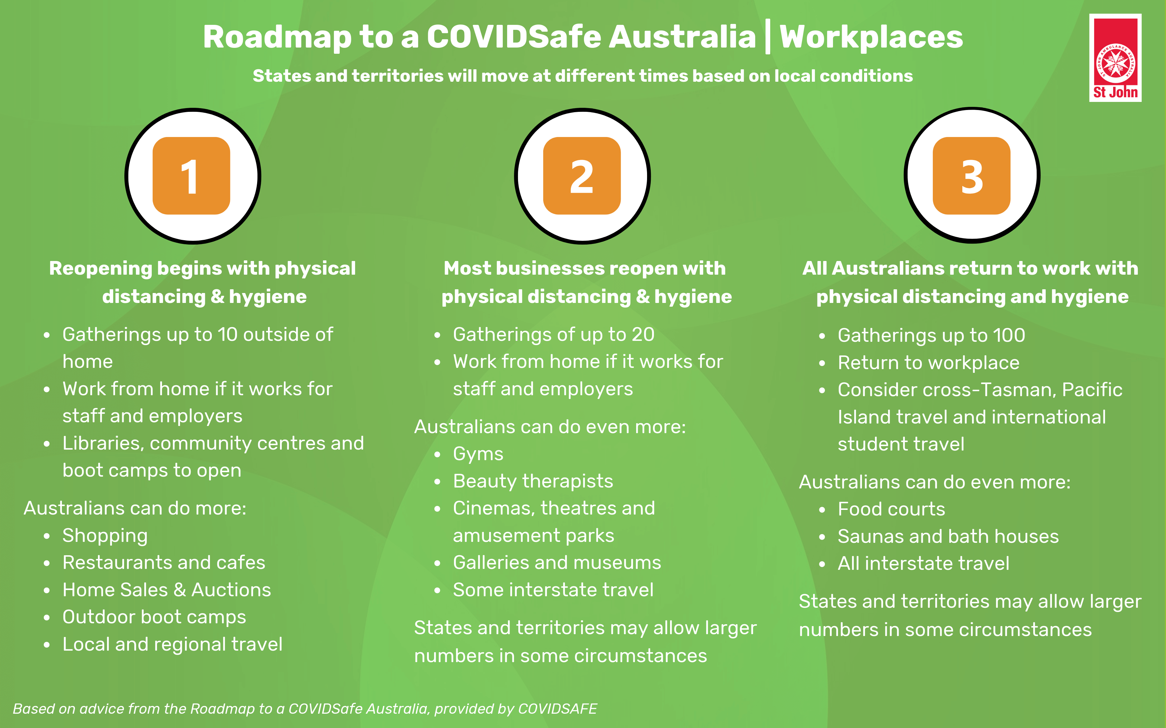 Roadmap to a COVIDSafe Australia for Workplaces and Businesses